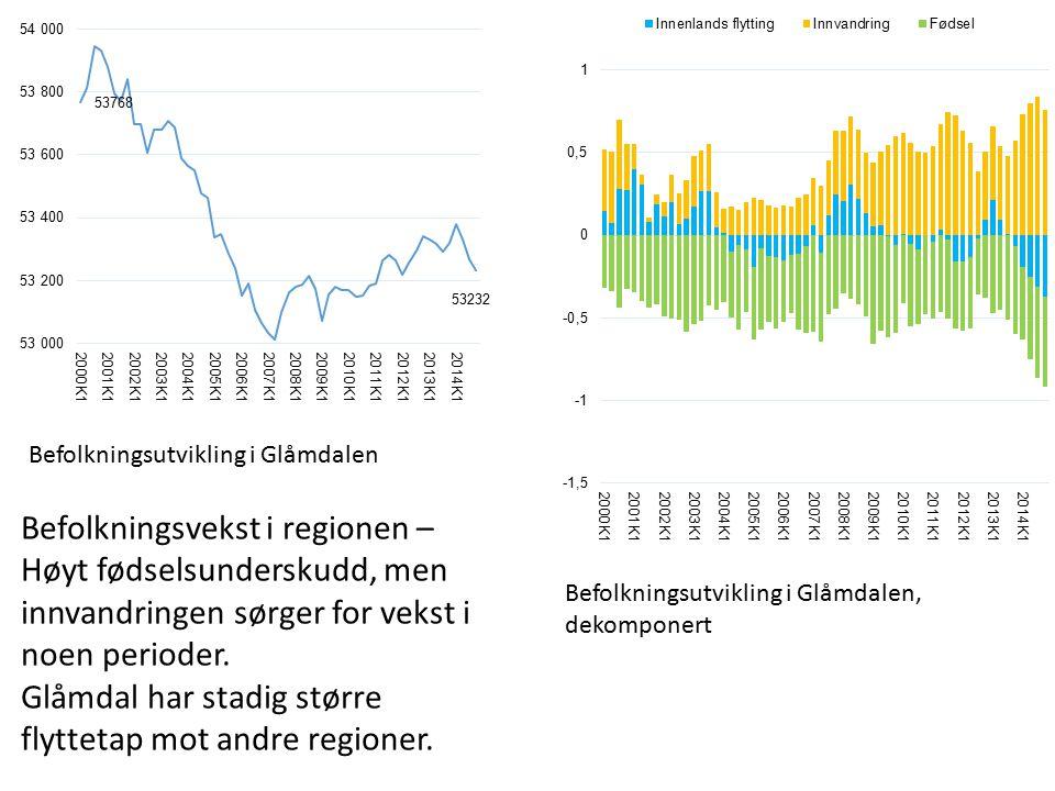 Befolkningsutvikling i Glåmdalen Befolkningsutvikling i Glåmdalen, dekomponert Befolkningsvekst i regionen – Høyt fødselsunderskudd, men innvandringen sørger for vekst i noen perioder.