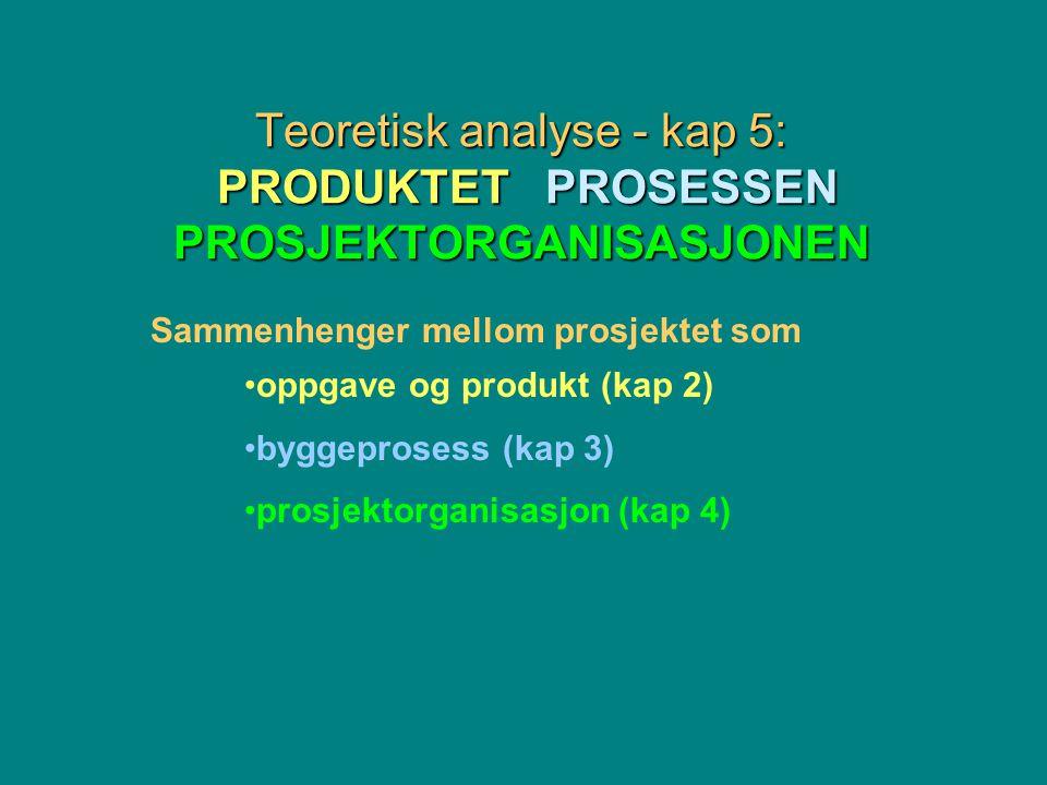 Teoretisk analyse - kap 5: PRODUKTET PROSESSEN PROSJEKTORGANISASJONEN Sammenhenger mellom prosjektet som oppgave og produkt (kap 2) byggeprosess (kap