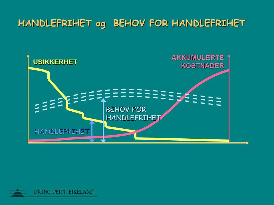 HANDLEFRIHET og BEHOV FOR HANDLEFRIHET USIKKERHET AKKUMULERTE KOSTNADER HANDLEFRIHET BEHOV FOR HANDLEFRIHET