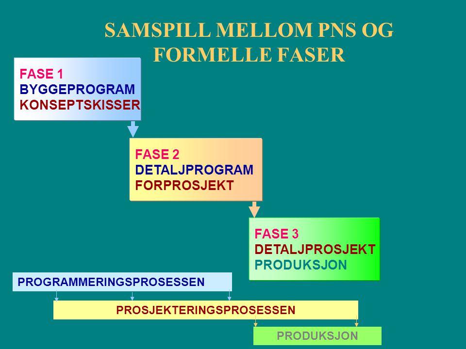 SAMSPILL MELLOM PNS OG FORMELLE FASER FASE 1 BYGGEPROGRAM KONSEPTSKISSER FASE 2 DETALJPROGRAM FORPROSJEKT FASE 3 DETALJPROSJEKT PRODUKSJON PROGRAMMERI