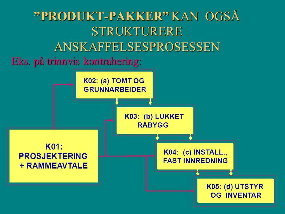 """""""PRODUKT-PAKKER"""" KAN OGSÅ STRUKTURERE ANSKAFFELSESPROSESSEN K04: (c) INSTALL., FAST INNREDNING K05: (d) UTSTYR OG INVENTAR K02: (a) TOMT OG GRUNNARBEI"""