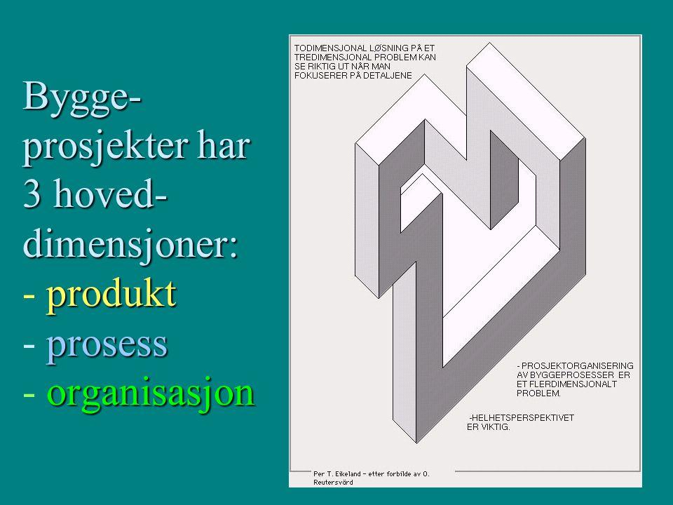 Bygge- prosjekter har 3 hoved- dimensjoner: produkt prosess organisasjon Bygge- prosjekter har 3 hoved- dimensjoner: - produkt - prosess - organisasjo