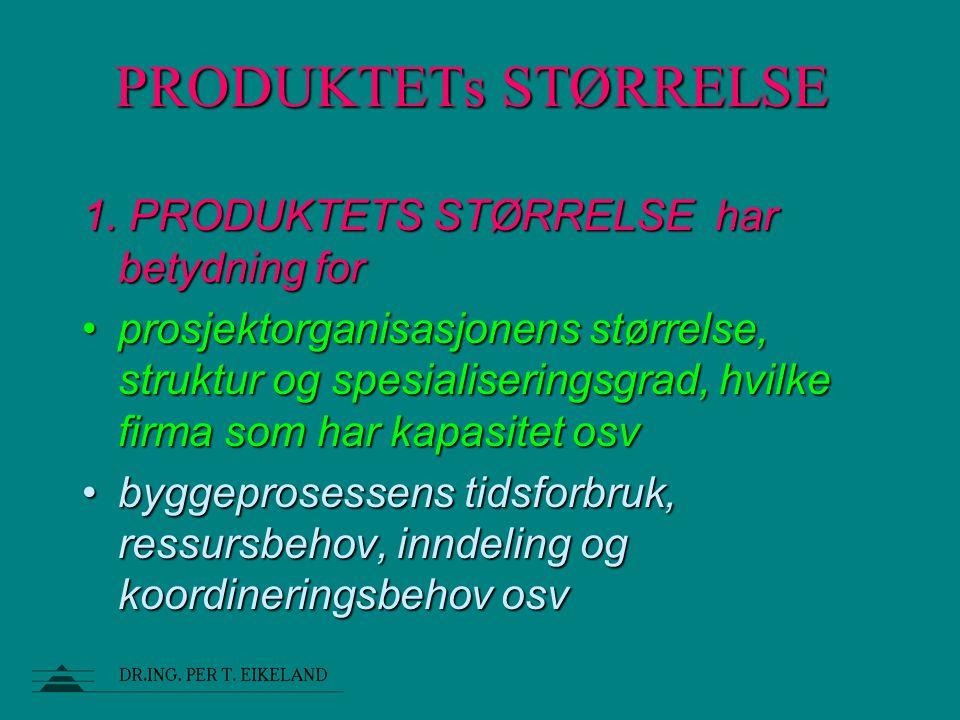 PRODUKTETsSTØRRELSE PRODUKTETs STØRRELSE 1. PRODUKTETS STØRRELSE har betydning for prosjektorganisasjonens størrelse, struktur og spesialiseringsgrad,