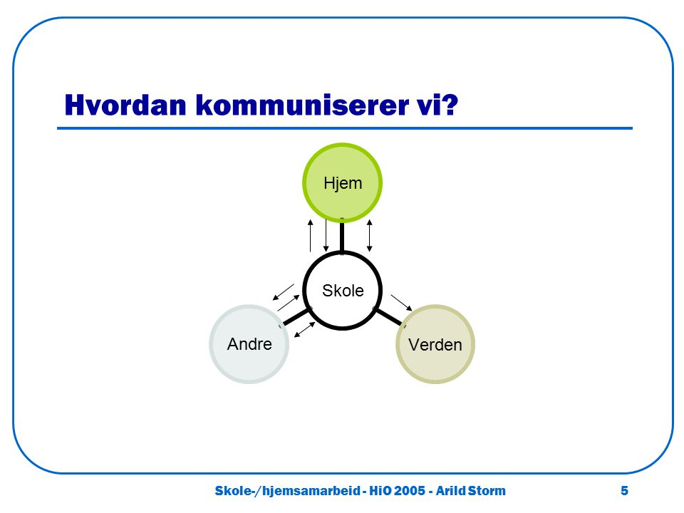 Skole-/hjemsamarbeid - HiO 2005 - Arild Storm 5 Hvordan kommuniserer vi? Skole HjemVerdenAndre
