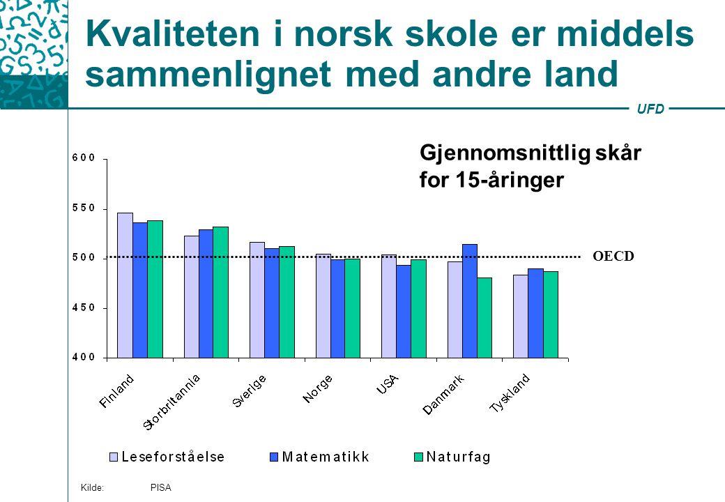 UFD Kvaliteten i norsk skole er middels sammenlignet med andre land Gjennomsnittlig skår for 15-åringer OECD Kilde: PISA