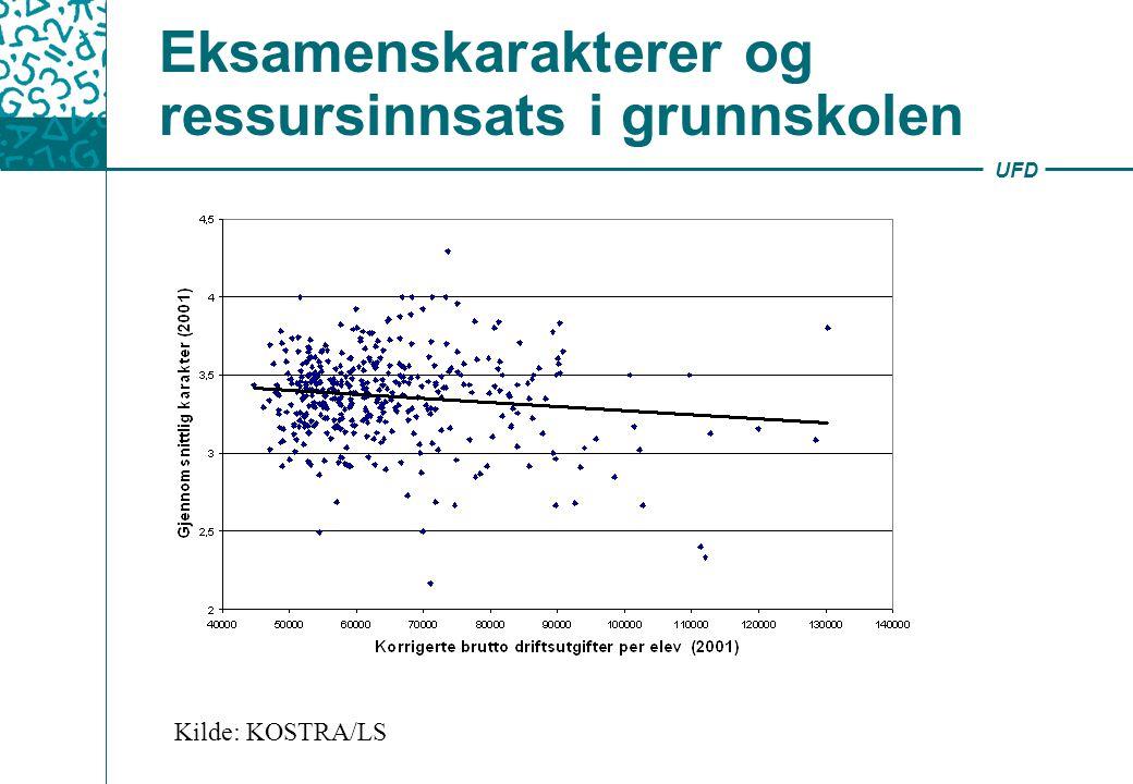 UFD Eksamenskarakterer og ressursinnsats i grunnskolen Kilde: KOSTRA/LS