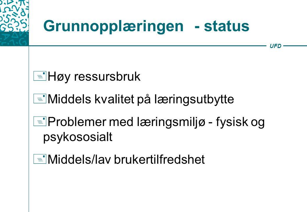 UFD Grunnopplæringen - status + Høy ressursbruk + Middels kvalitet på læringsutbytte + Problemer med læringsmiljø - fysisk og psykososialt + Middels/l
