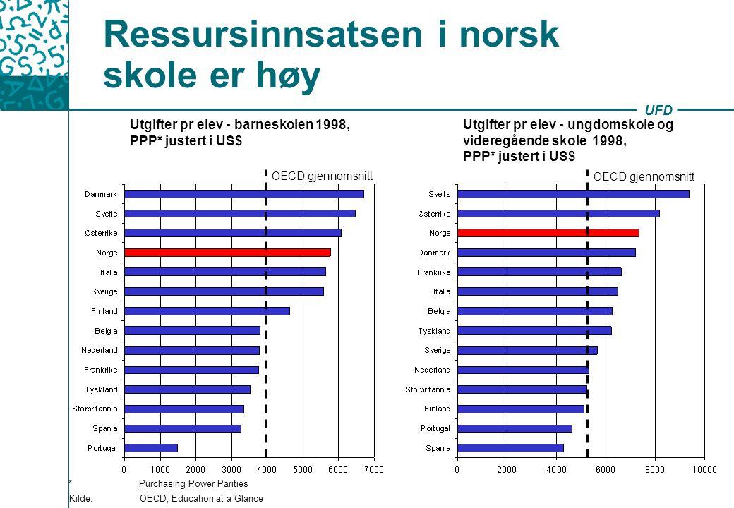 UFD Ressursinnsatsen i norsk skole er høy Kilde: OECD, Education at a Glance Utgifter pr elev - barneskolen 1998, PPP* justert i US$ * Purchasing Powe