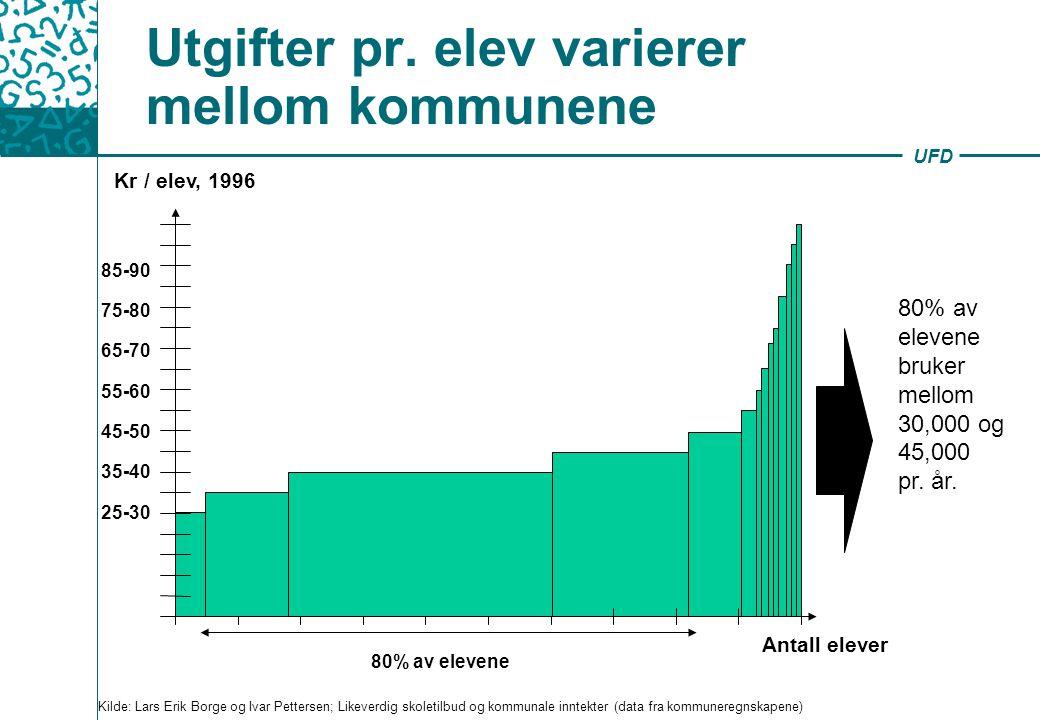 UFD Utgifter pr. elev varierer mellom kommunene Kr / elev, 1996 Antall elever 80% av elevene bruker mellom 30,000 og 45,000 pr. år. 25-30 35-40 45-50