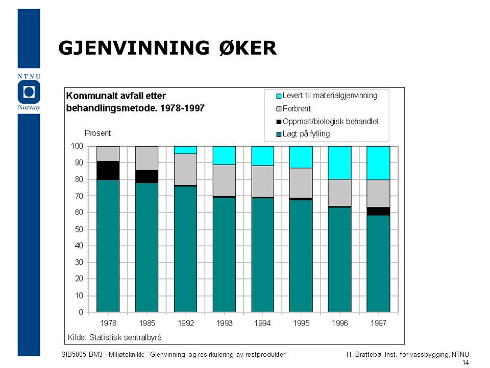 """SIB5005 BM3 - Miljøteknikk: """"Gjenvinning og resirkulering av restprodukter""""H. Brattebø, Inst. for vassbygging, NTNU 14 GJENVINNING ØKER"""
