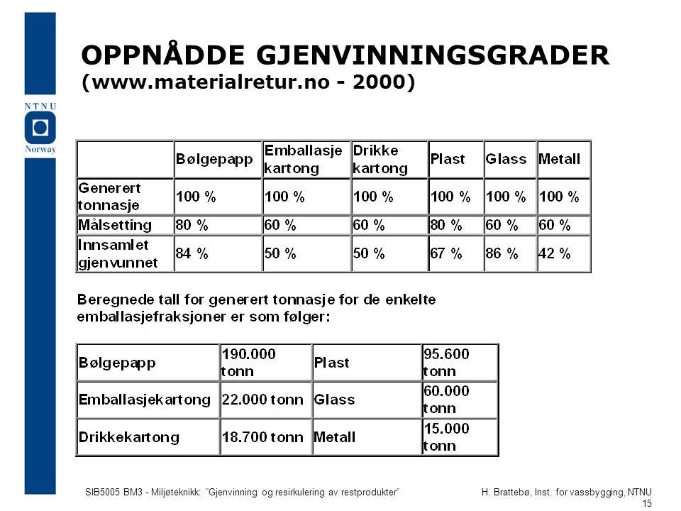 """SIB5005 BM3 - Miljøteknikk: """"Gjenvinning og resirkulering av restprodukter""""H. Brattebø, Inst. for vassbygging, NTNU 15 OPPNÅDDE GJENVINNINGSGRADER (ww"""