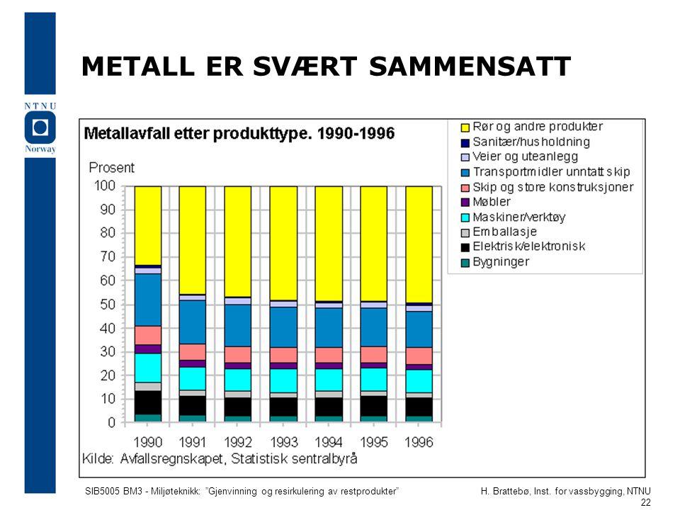 """SIB5005 BM3 - Miljøteknikk: """"Gjenvinning og resirkulering av restprodukter""""H. Brattebø, Inst. for vassbygging, NTNU 22 METALL ER SVÆRT SAMMENSATT"""