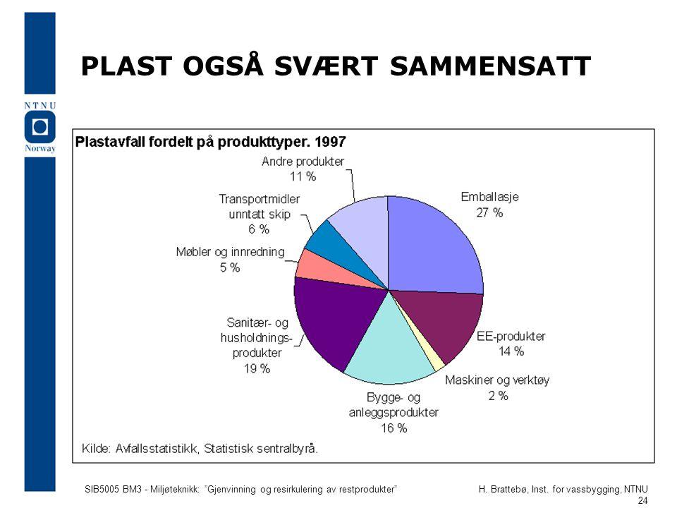 """SIB5005 BM3 - Miljøteknikk: """"Gjenvinning og resirkulering av restprodukter""""H. Brattebø, Inst. for vassbygging, NTNU 24 PLAST OGSÅ SVÆRT SAMMENSATT"""