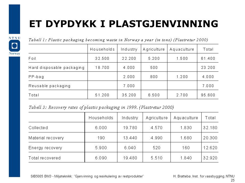"""SIB5005 BM3 - Miljøteknikk: """"Gjenvinning og resirkulering av restprodukter""""H. Brattebø, Inst. for vassbygging, NTNU 25 ET DYPDYKK I PLASTGJENVINNING"""