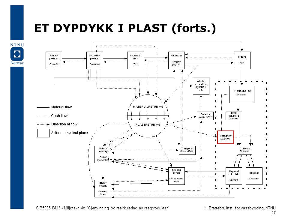 """SIB5005 BM3 - Miljøteknikk: """"Gjenvinning og resirkulering av restprodukter""""H. Brattebø, Inst. for vassbygging, NTNU 27 ET DYPDYKK I PLAST (forts.)"""
