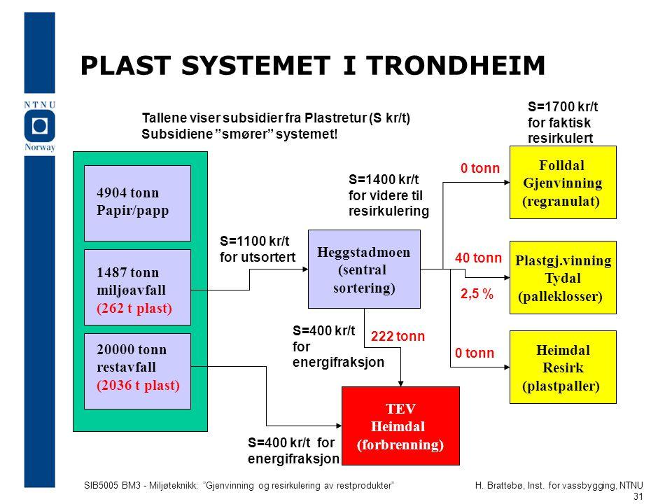 """SIB5005 BM3 - Miljøteknikk: """"Gjenvinning og resirkulering av restprodukter""""H. Brattebø, Inst. for vassbygging, NTNU 31 PLAST SYSTEMET I TRONDHEIM 4904"""