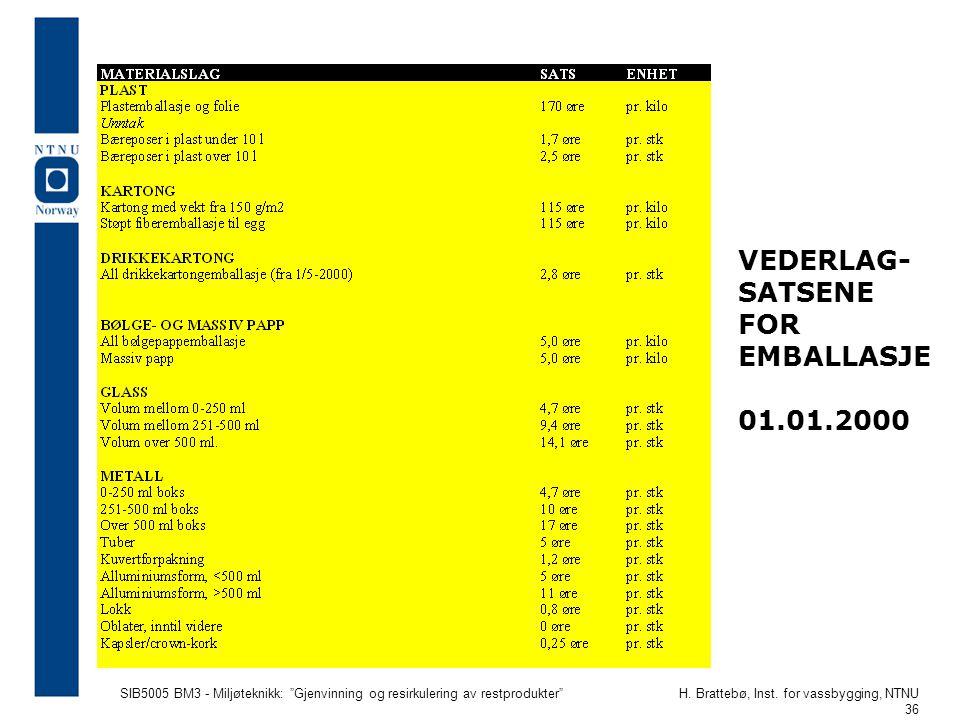"""SIB5005 BM3 - Miljøteknikk: """"Gjenvinning og resirkulering av restprodukter""""H. Brattebø, Inst. for vassbygging, NTNU 36 VEDERLAG- SATSENE FOR EMBALLASJ"""