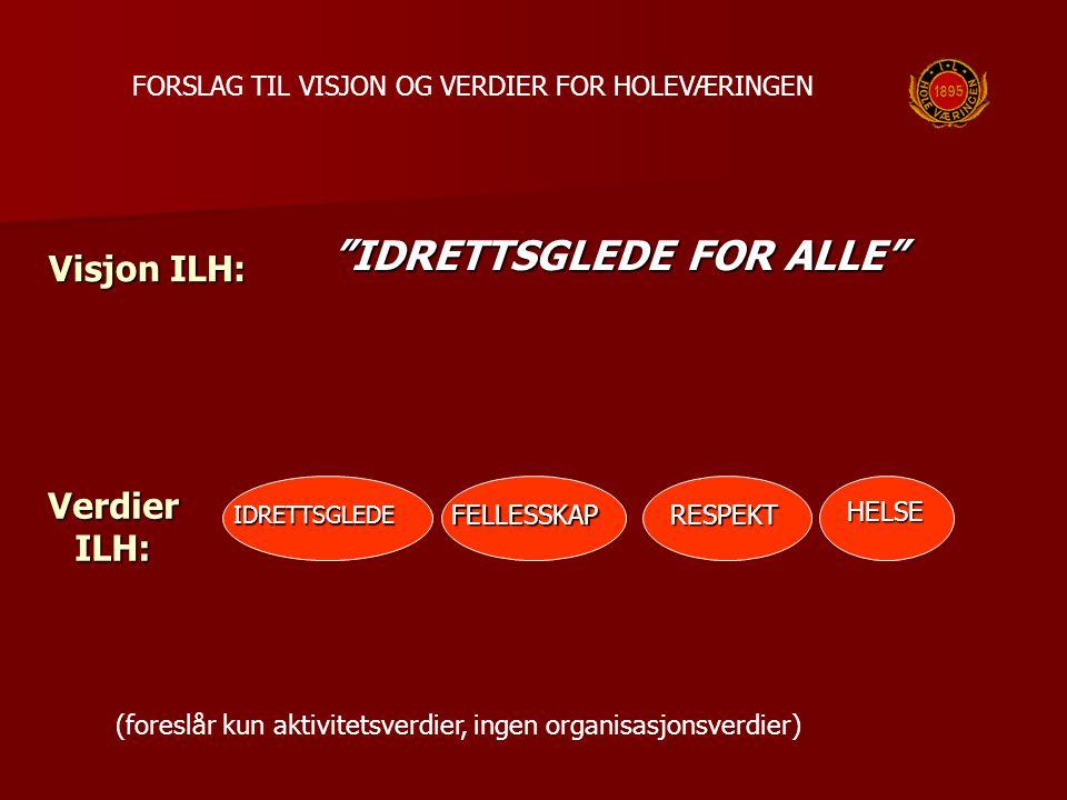 """Verdier ILH: IDRETTSGLEDE """"IDRETTSGLEDE FOR ALLE"""" Visjon ILH: FELLESSKAPRESPEKTHELSE (foreslår kun aktivitetsverdier, ingen organisasjonsverdier) FORS"""