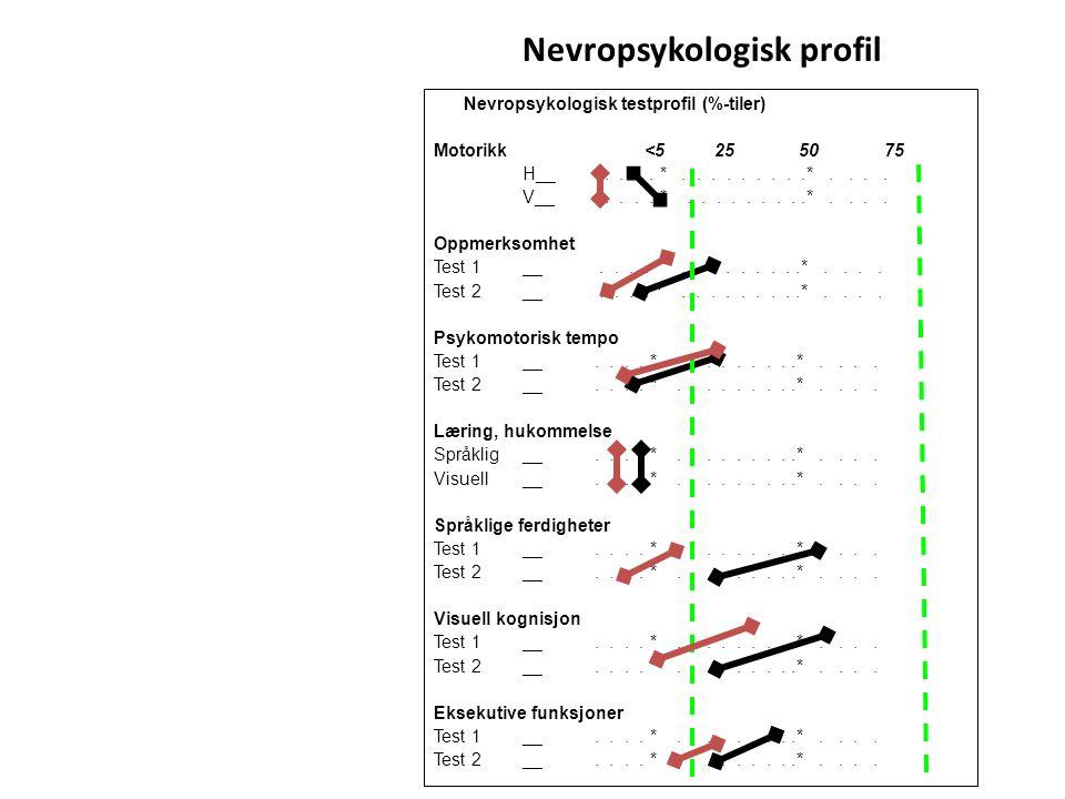 Nevropsykologisk profil Nevropsykologisk testprofil (%-tiler) Motorikk <5 25 50 75 H__.... *.........*.... V__.... *.........*.... Oppmerksomhet Test