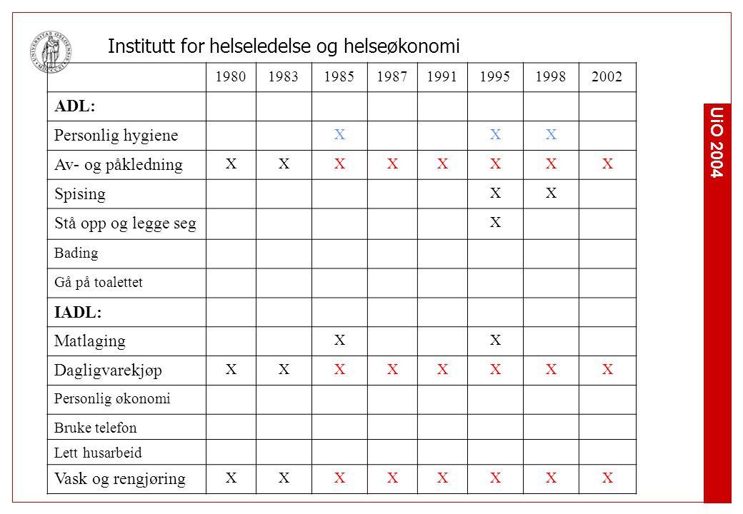 UiO 2004 Institutt for helseledelse og helseøkonomi 19801983198519871991199519982002 ADL: Personlig hygiene XXX Av- og påkledning XXXXXXXX Spising XX