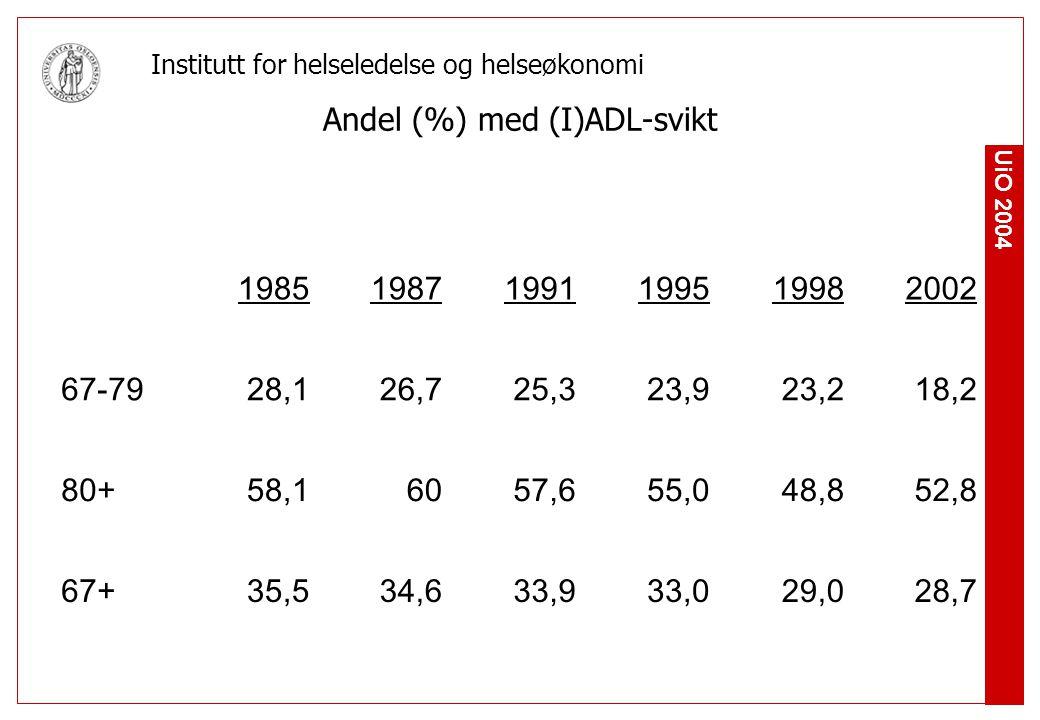 UiO 2004 Institutt for helseledelse og helseøkonomi Andel (%) med (I)ADL-svikt 198519871991199519982002 67-7928,126,725,323,923,218,2 80+58,16057,655,048,852,8 67+35,534,633,933,029,028,7