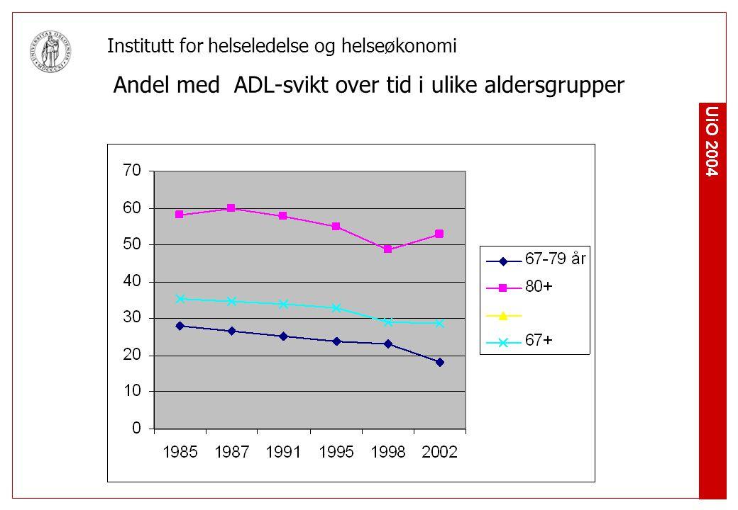 UiO 2004 Institutt for helseledelse og helseøkonomi Andel med ADL-svikt over tid i ulike aldersgrupper