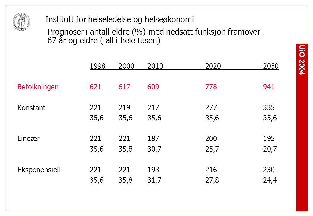 UiO 2004 Institutt for helseledelse og helseøkonomi Prognoser i antall eldre (%) med nedsatt funksjon framover 67 år og eldre (tall i hele tusen) 1998