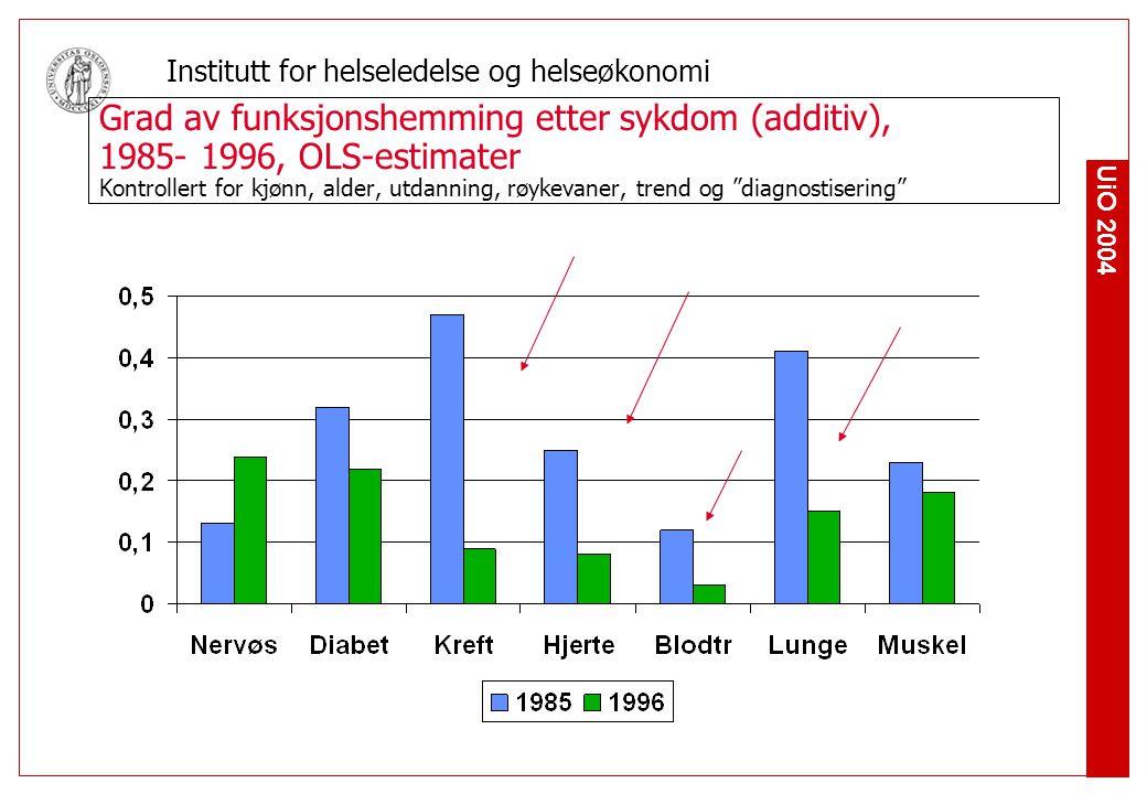 UiO 2004 Institutt for helseledelse og helseøkonomi Grad av funksjonshemming etter sykdom (additiv), 1985- 1996, OLS-estimater Kontrollert for kjønn, alder, utdanning, røykevaner, trend og diagnostisering