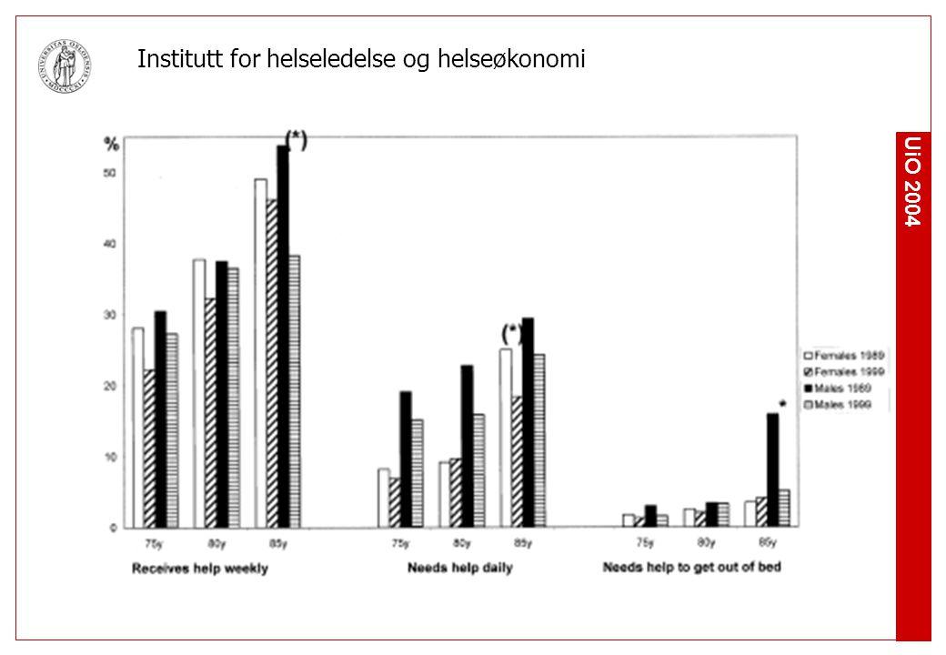 UiO 2004 Institutt for helseledelse og helseøkonomi Oppsummering av kunnskapen (3) Flere studier (USA, Sverige) tyder på at perioden med sykdom før død er kortere for kohorter som lever lenger enn de som lever kortere, men noen hevder at endringene nå er flatet av Dette kan ha konsekvenser for ressursbehov, slik det særlig har vært analysert i USA Forklaringen til dette kan være mange og er ikke avklart, men mange tror på en effekt av ernæring, fysisk aktivitet etc
