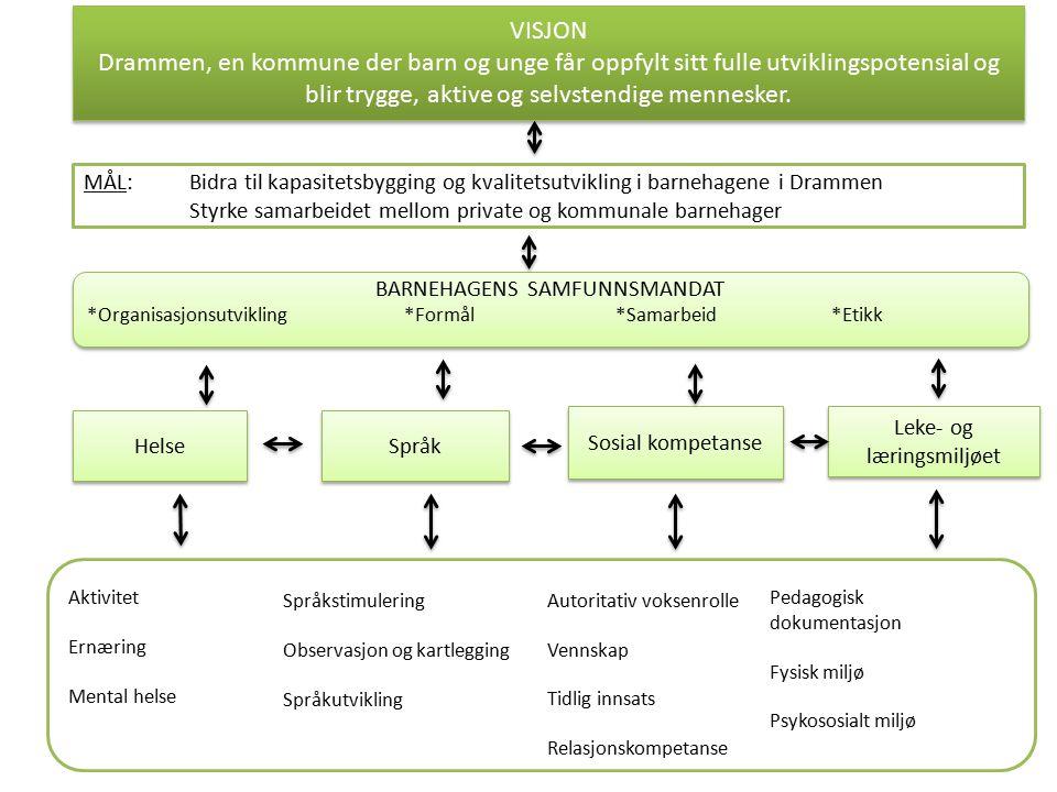MÅL: Bidra til kapasitetsbygging og kvalitetsutvikling i barnehagene i Drammen Styrke samarbeidet mellom private og kommunale barnehager Helse Språk S