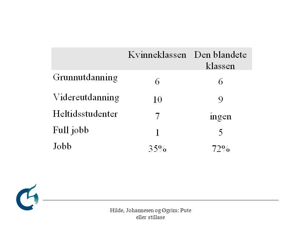 Hilde, Johannesen og Øgrim: Pute eller stillase Antakelser Kvinner har dårligere selvtillit enn menn Kvinneklassen fanger de som (syns de) kan minst K