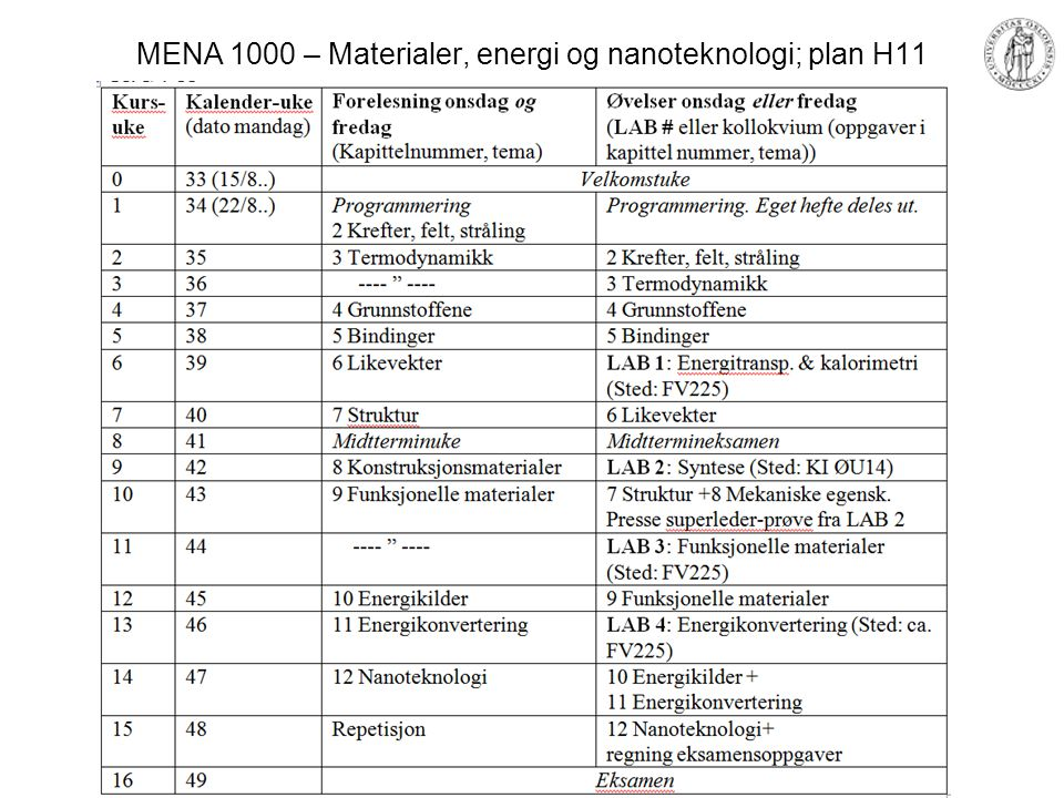 MENA 1000 – Materialer, energi og nanoteknologi Lab-øvelser Energi og varme –Entalpi, entropi, varme, lys Syntese –Syntese av en høytemperatur superleder YBa 2 Cu 3 O 7-δ –Nanopartikler Funksjonelle materialer –Elektriske egenskaper m.m.