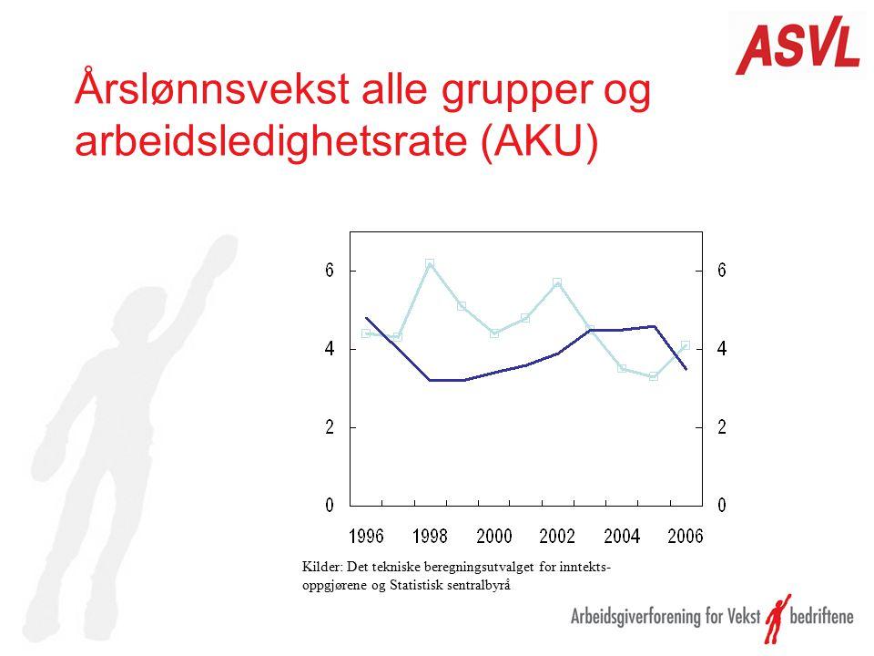 Årslønnsvekst alle grupper og arbeidsledighetsrate (AKU) Kilder: Det tekniske beregningsutvalget for inntekts- oppgjørene og Statistisk sentralbyrå