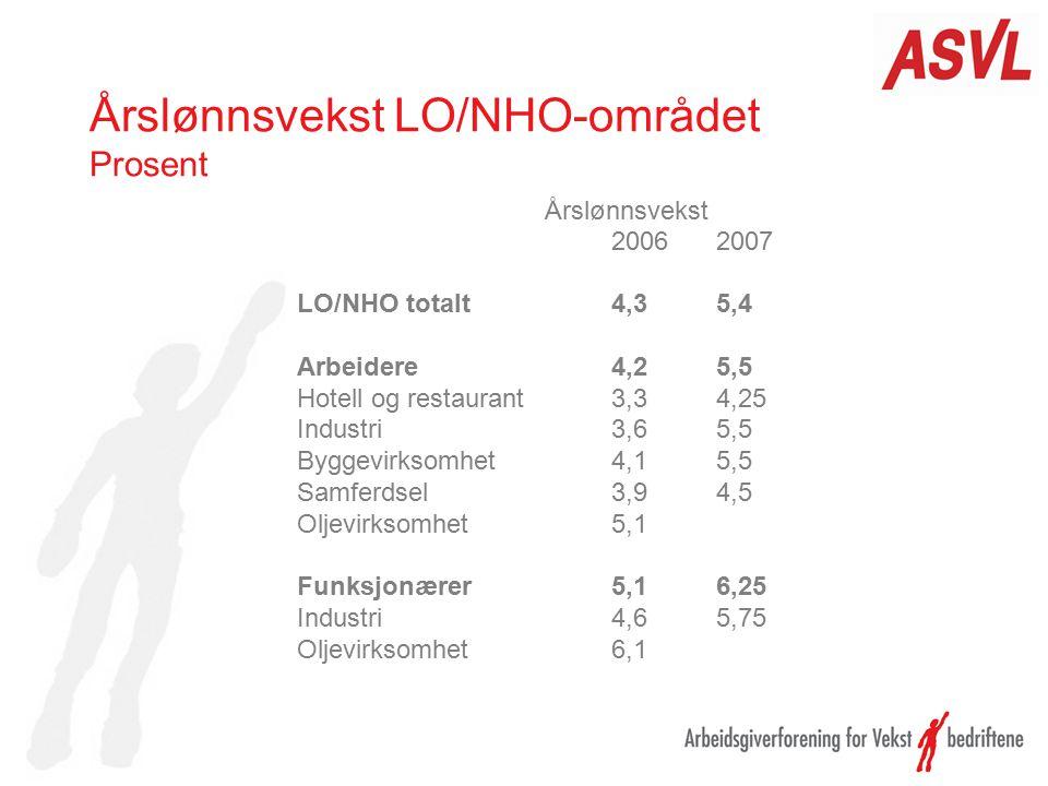 Årslønnsvekst LO/NHO-området Prosent Årslønnsvekst 20062007 LO/NHO totalt4,35,4 Arbeidere4,25,5 Hotell og restaurant3,34,25 Industri3,65,5 Byggevirkso