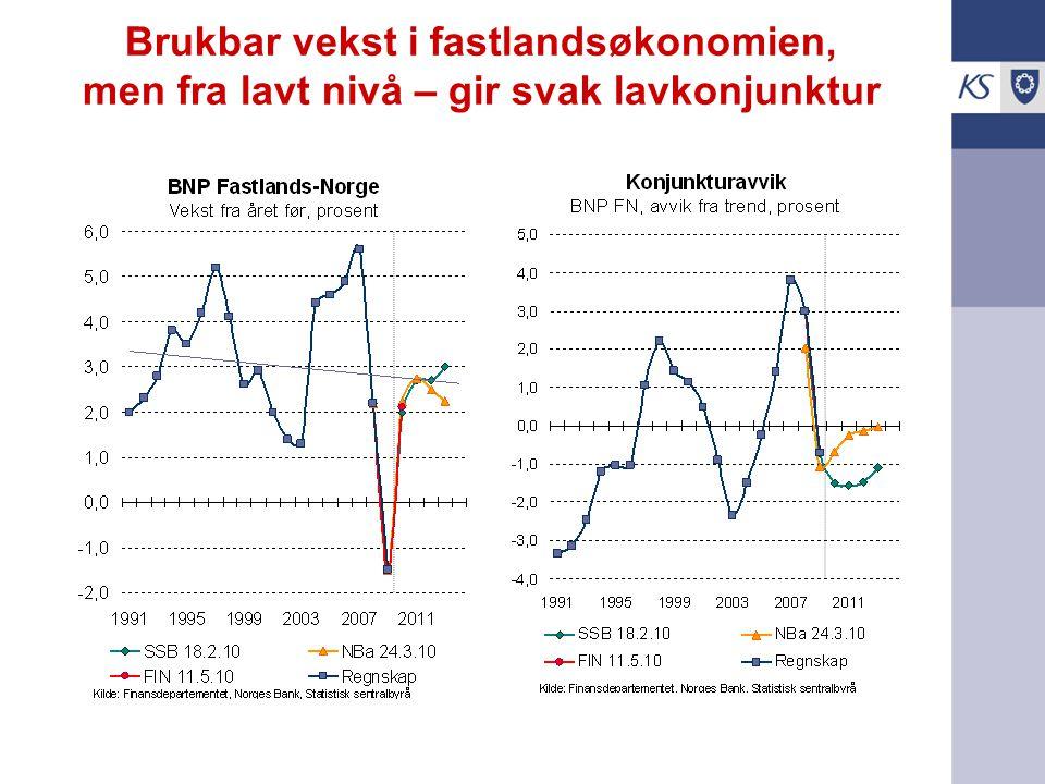 Brukbar vekst i fastlandsøkonomien, men fra lavt nivå – gir svak lavkonjunktur