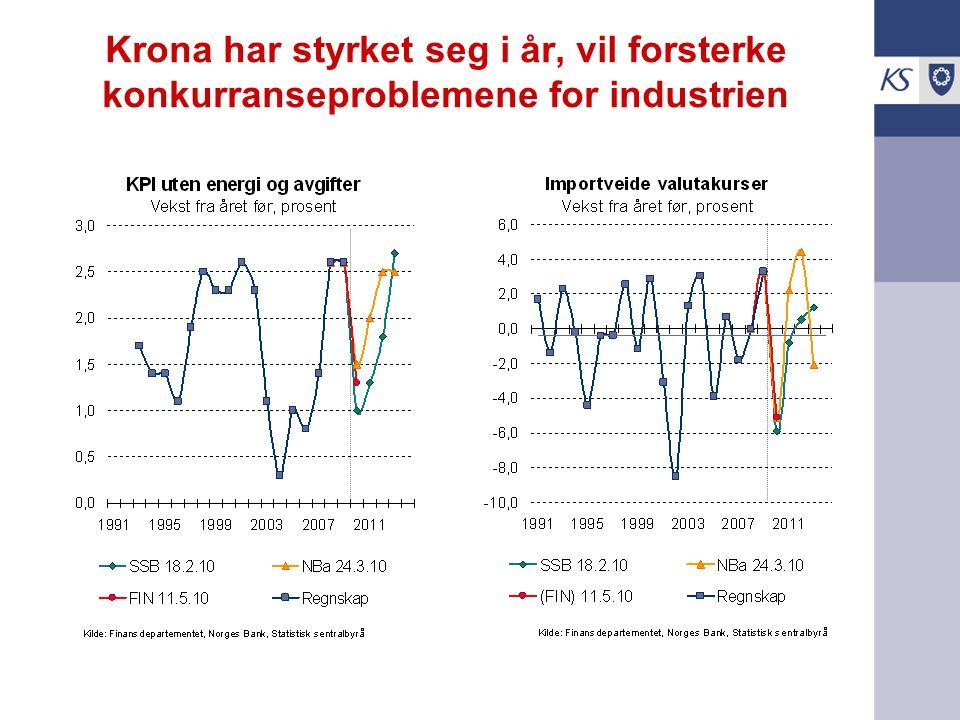 Krona har styrket seg i år, vil forsterke konkurranseproblemene for industrien