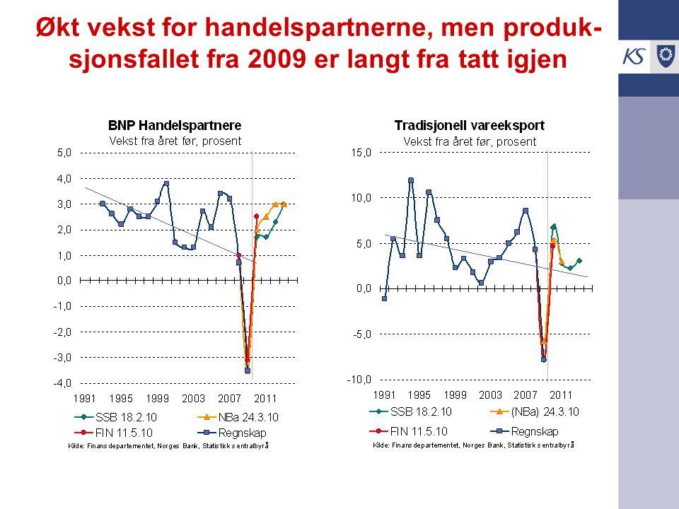 Økt vekst for handelspartnerne, men produk- sjonsfallet fra 2009 er langt fra tatt igjen