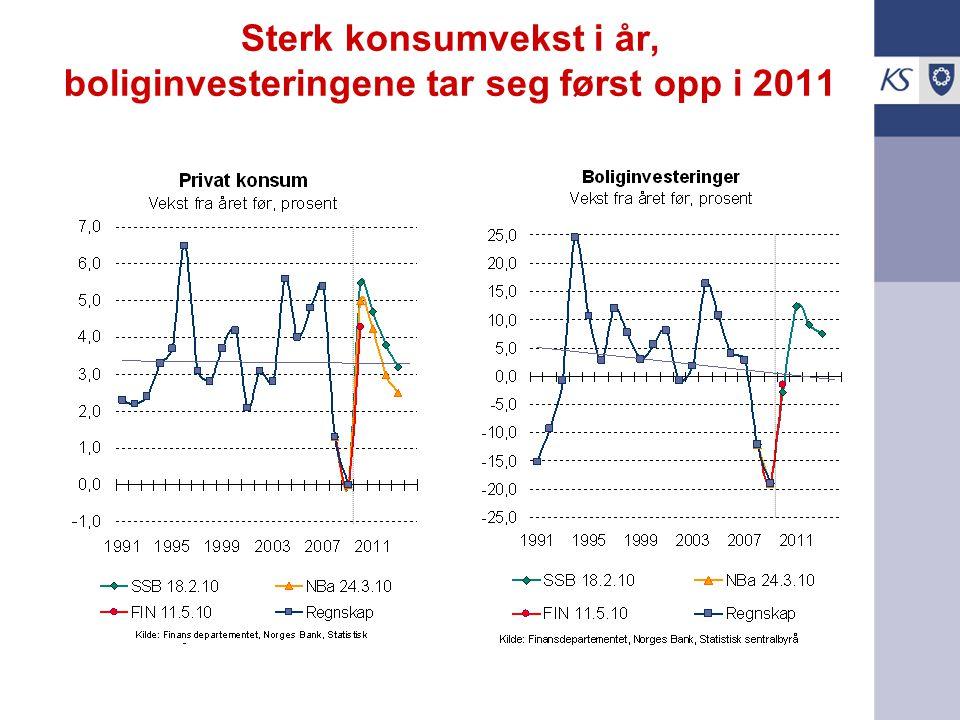 Sterk konsumvekst i år, boliginvesteringene tar seg først opp i 2011