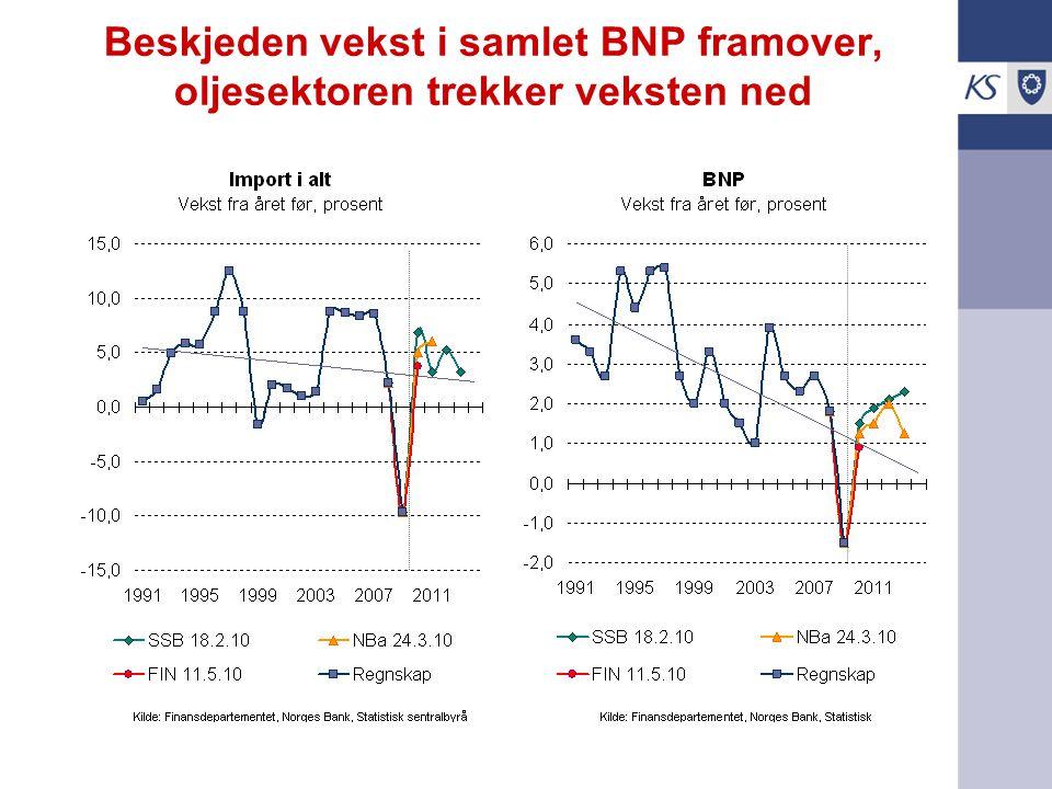 Beskjeden vekst i samlet BNP framover, oljesektoren trekker veksten ned