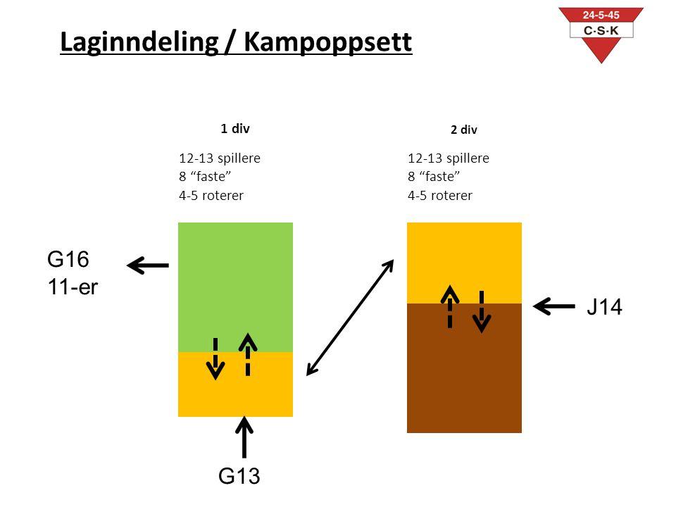 """1 div 2 div 12-13 spillere 8 """"faste"""" 4-5 roterer Laginndeling / Kampoppsett G16 11-er G13 J14"""