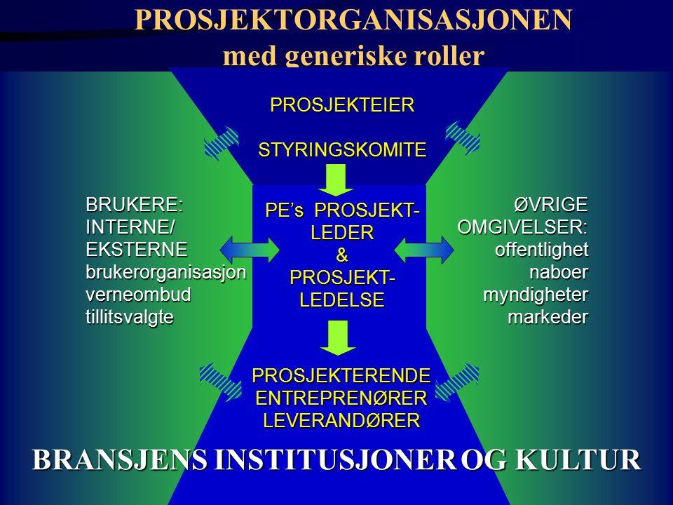 PROSJEKTORGANISASJONEN med generiske roller PROSJEKTEIERSTYRINGSKOMITE BRUKERE:INTERNE/EKSTERNEbrukerorganisasjonverneombudtillitsvalgteØVRIGEOMGIVELSER:offentlighetnaboermyndighetermarkeder PROSJEKTERENDEENTREPRENØRERLEVERANDØRER PE's PROSJEKT- LEDER& PROSJEKT- LEDELSE BRANSJENS INSTITUSJONER OG KULTUR