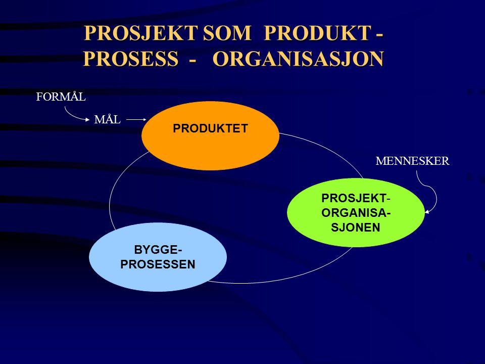 PROSJEKT SOM PRODUKT - PROSESS - ORGANISASJON PRODUKTET BYGGE- PROSESSEN PROSJEKT- ORGANISA- SJONEN FORMÅL MÅL MENNESKER