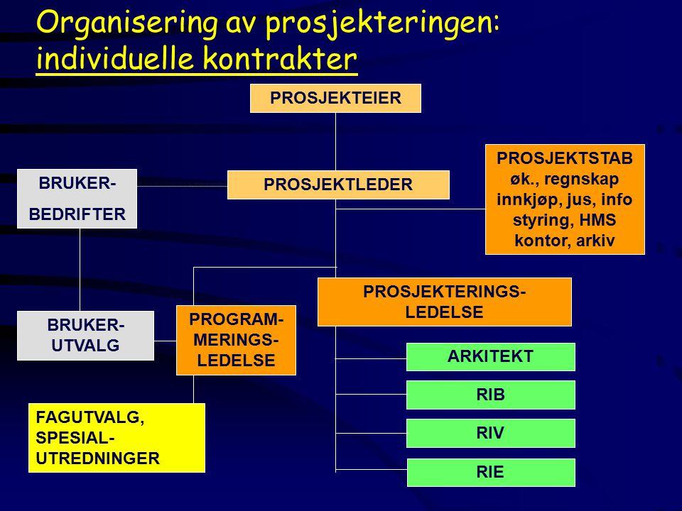 BRUKER- BEDRIFTER BRUKER- UTVALG PROGRAM- MERINGS- LEDELSE FAGUTVALG, SPESIAL- UTREDNINGER PROSJEKTLEDER PROSJEKTEIERPROSJEKTSTAB øk., regnskap innkjøp, jus, info styring, HMS kontor, arkiv PROSJEKTERINGS- LEDELSE Organisering av prosjekteringen: individuelle kontrakter ARKITEKT RIB RIV RIE