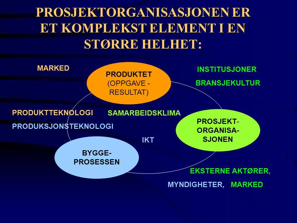 PROSJEKTORGANISASJONEN ER ET KOMPLEKST ELEMENT I EN STØRRE HELHET: PRODUKTET (OPPGAVE - RESULTAT) BYGGE- PROSESSEN PROSJEKT- ORGANISA- SJONEN SAMARBEIDSKLIMA IKT EKSTERNE AKTØRER, MYNDIGHETER, MARKED INSTITUSJONER BRANSJEKULTUR PRODUKTTEKNOLOGI PRODUKSJONSTEKNOLOGI MARKED