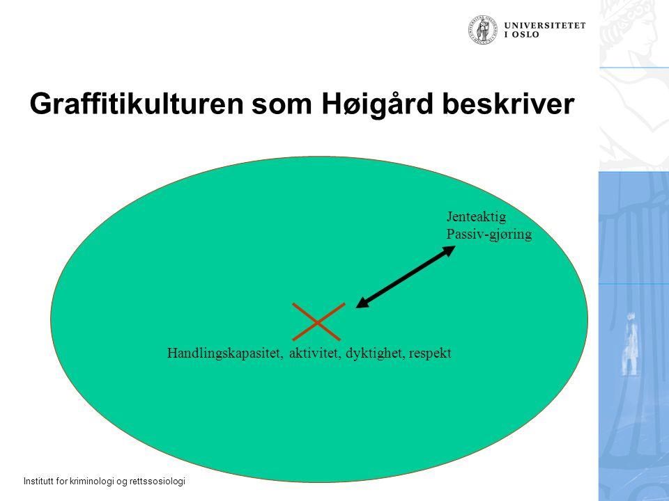 Institutt for kriminologi og rettssosiologi Graffitikulturen som Høigård beskriver Handlingskapasitet, aktivitet, dyktighet, respekt Jenteaktig Passiv-gjøring