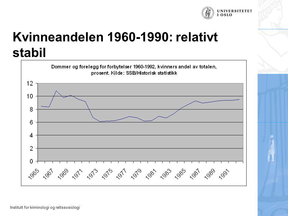 Institutt for kriminologi og rettssosiologi Mot i dag: relativ økning Utover på 90-tallet og frem mot i dag har kvinneandelen igjen økt noe.
