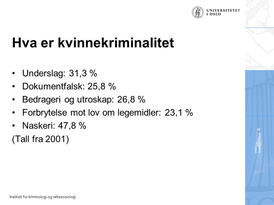 Institutt for kriminologi og rettssosiologi Hva er kvinnekriminalitet Underslag: 31,3 % Dokumentfalsk: 25,8 % Bedrageri og utroskap: 26,8 % Forbrytelse mot lov om legemidler: 23,1 % Naskeri: 47,8 % (Tall fra 2001)