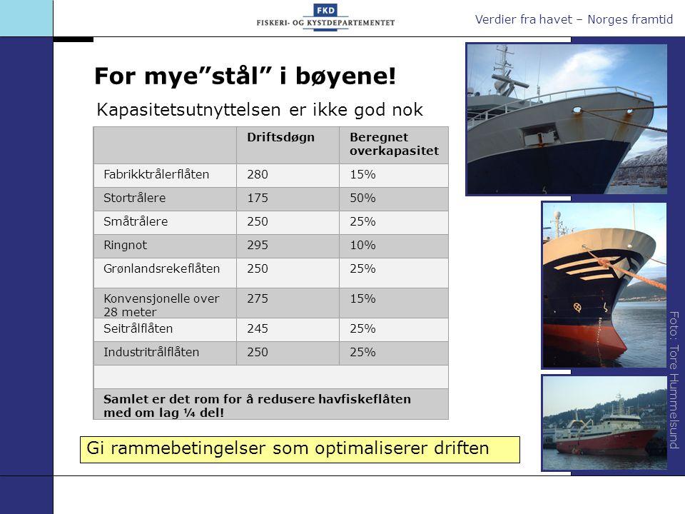 """Verdier fra havet – Norges framtid For mye""""stål"""" i bøyene! Kapasitetsutnyttelsen er ikke god nok Foto: Tore Hummelsund DriftsdøgnBeregnet overkapasite"""