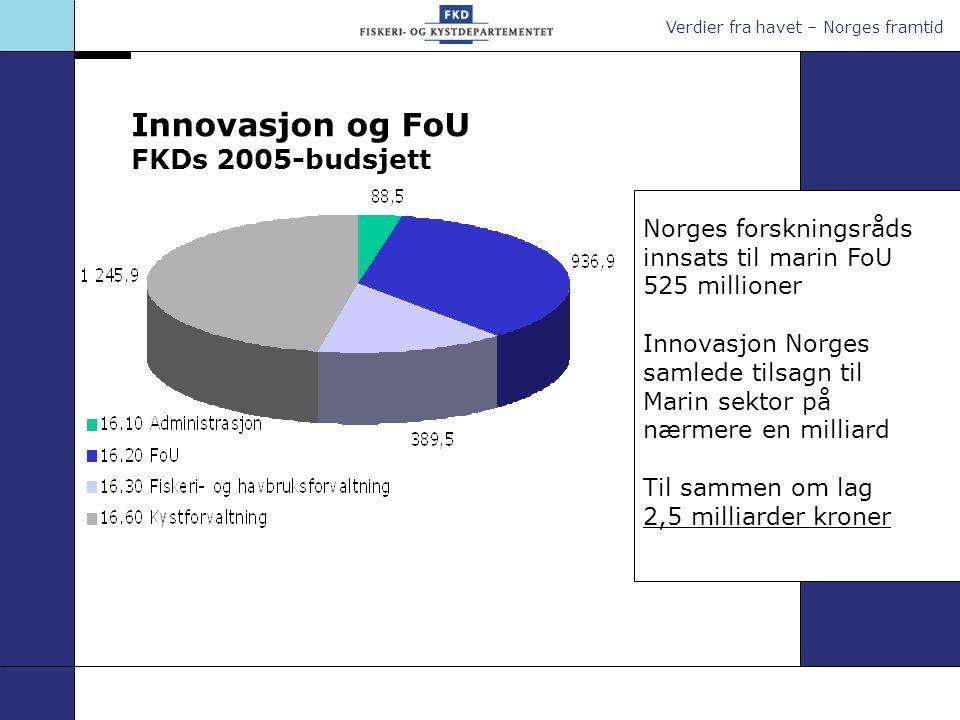 Verdier fra havet – Norges framtid Innovasjon og FoU FKDs 2005-budsjett Norges forskningsråds innsats til marin FoU 525 millioner Innovasjon Norges sa