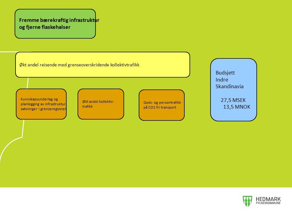 Økt andel reisende med grenseoverskridende kollektivtrafikk Kunnskapsunderlag og planlegging av infrastruktur- satsninger i grenseregionen Budsjett In